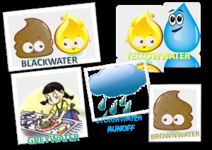 jenis air limbah domestik